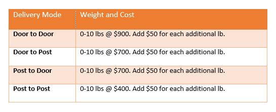 zipmail-rates